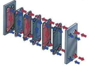 Технология промывки пластинчатого теплобменника